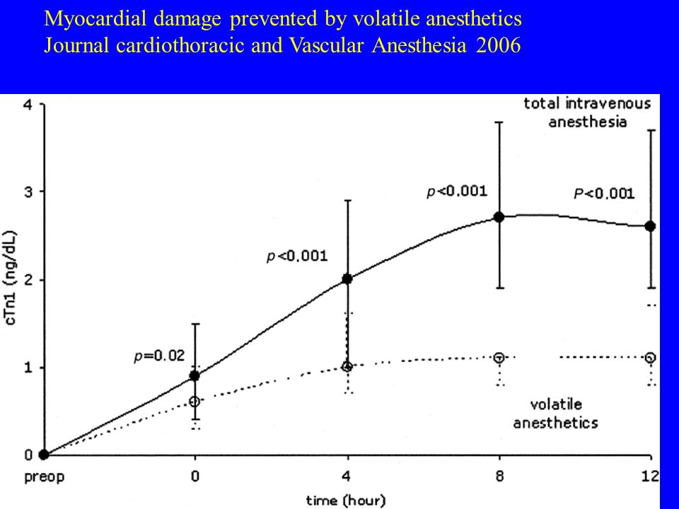 Myocardial damage prevented by volatile anesthetics Journal cardiothoracic and Vascular Anesthesia 2006