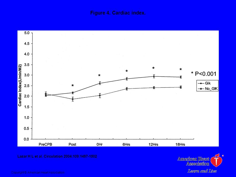 Figure 4. Cardiac index.