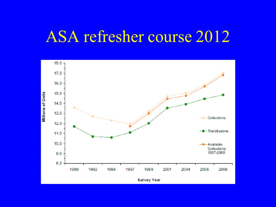 ASA refresher course 2012