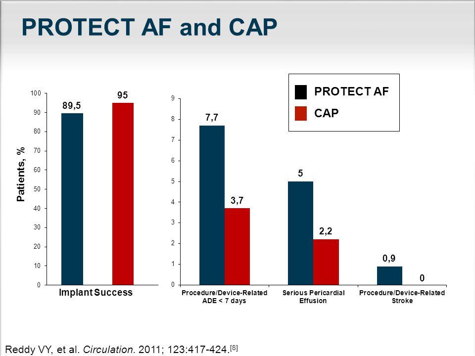 PROTECT AF and CAP PROTECT AF CAP Patients, %