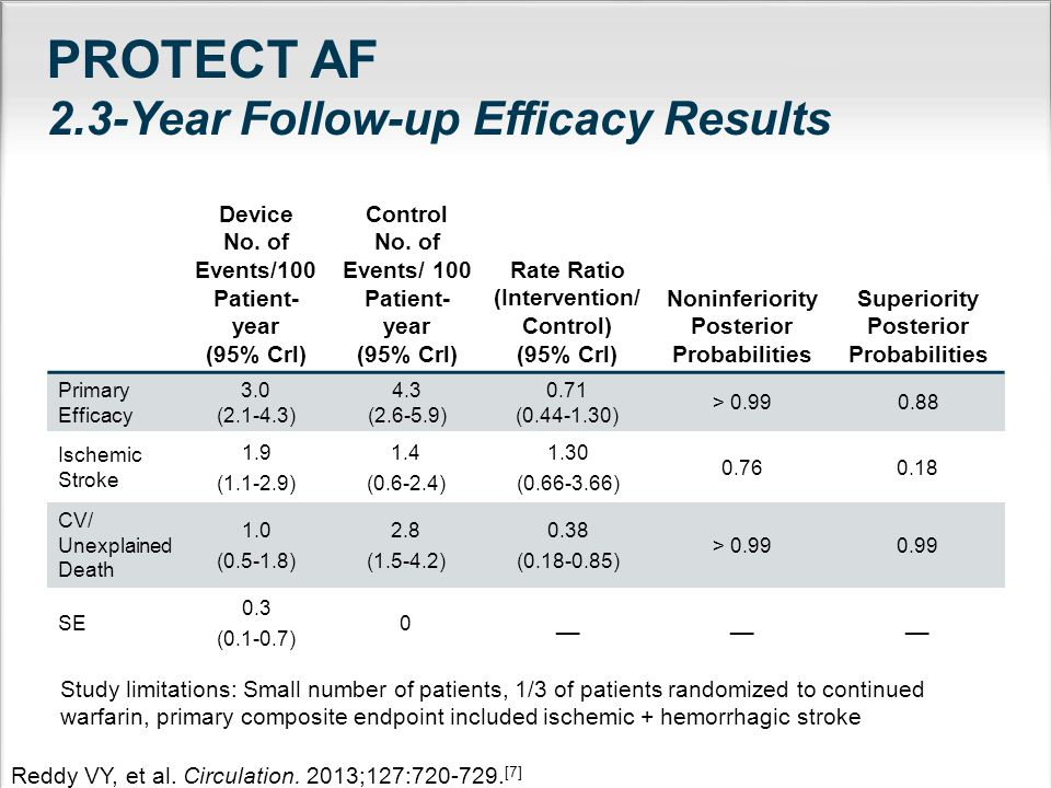 PROTECT AF 2.3-Year Follow-up Efficacy Results Device