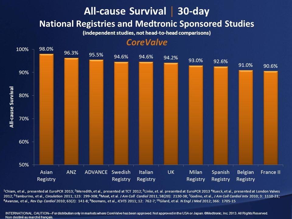 All-cause Survival │ 30-day National Registries and Medtronic Sponsored Studies (independent studies, not head-to-head comparisons) CoreValve