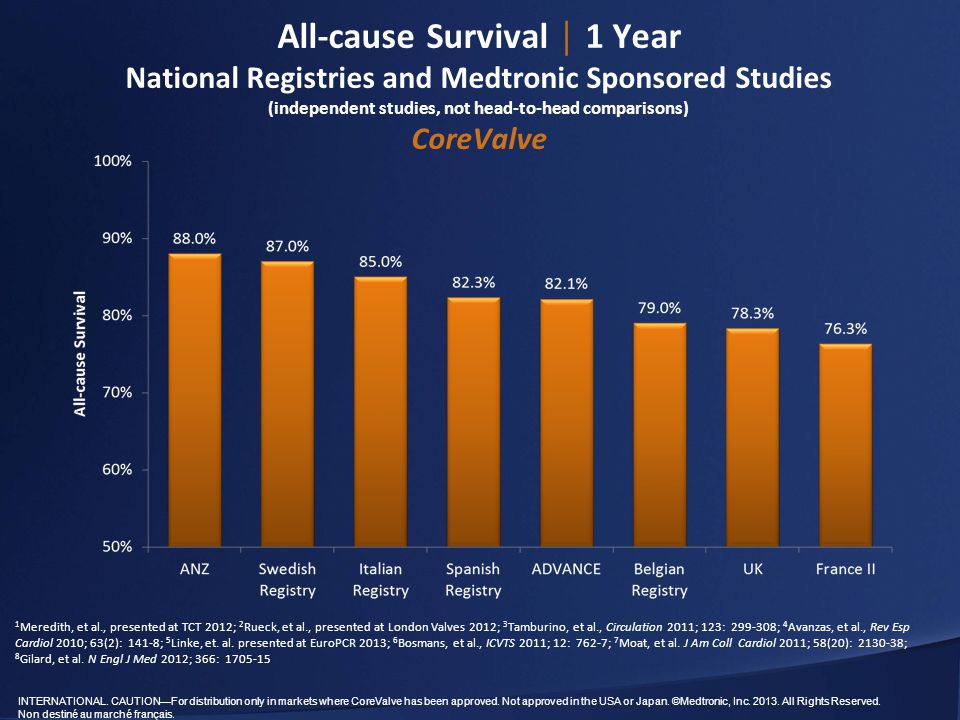All-cause Survival │ 1 Year National Registries and Medtronic Sponsored Studies (independent studies, not head-to-head comparisons) CoreValve