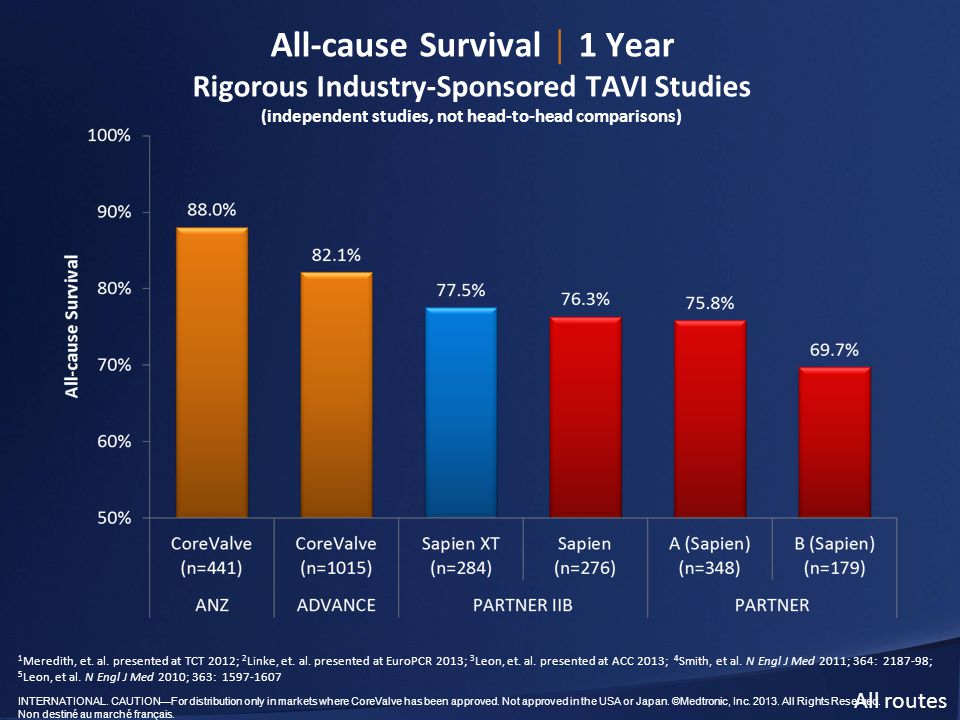 All-cause Survival │ 1 Year Rigorous Industry-Sponsored TAVI Studies (independent studies, not head-to-head comparisons)