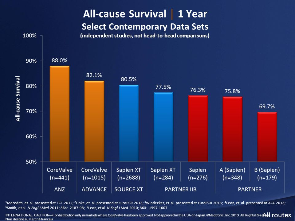 All-cause Survival │ 1 Year Select Contemporary Data Sets (independent studies, not head-to-head comparisons)