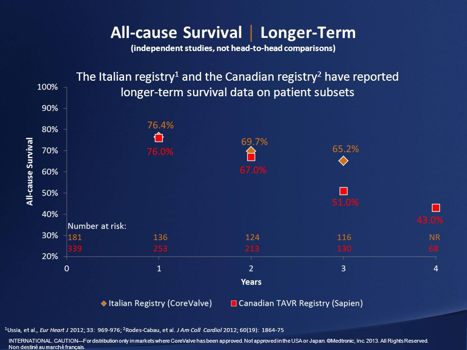 All-cause Survival │ Longer-Term (independent studies, not head-to-head comparisons)