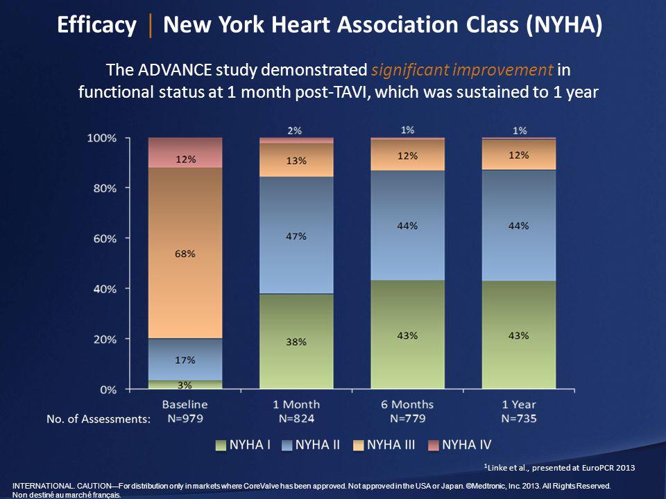 Efficacy │ New York Heart Association Class (NYHA)