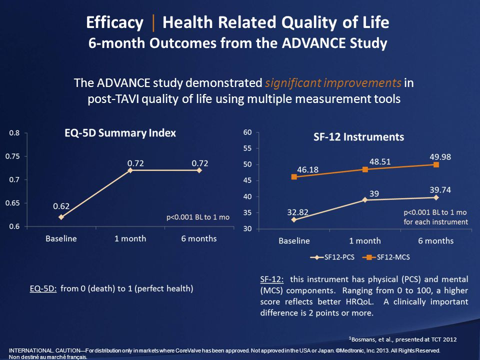 Efficacy │ Health Related Quality of Life 6-month Outcomes from the ADVANCE Study
