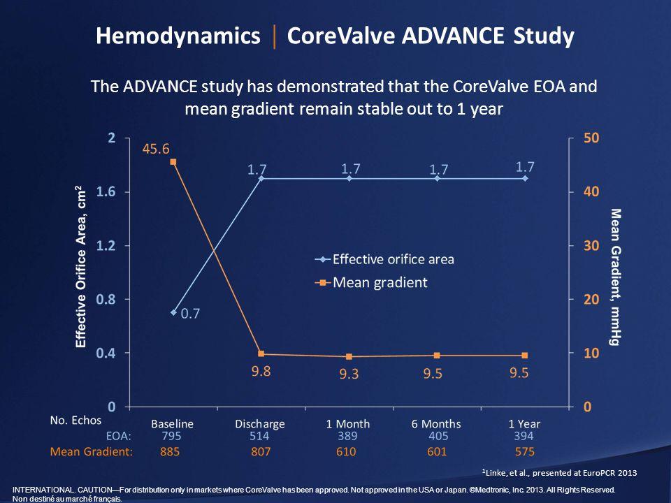 ACC 2018 - Key Scientific Data | Medtronic