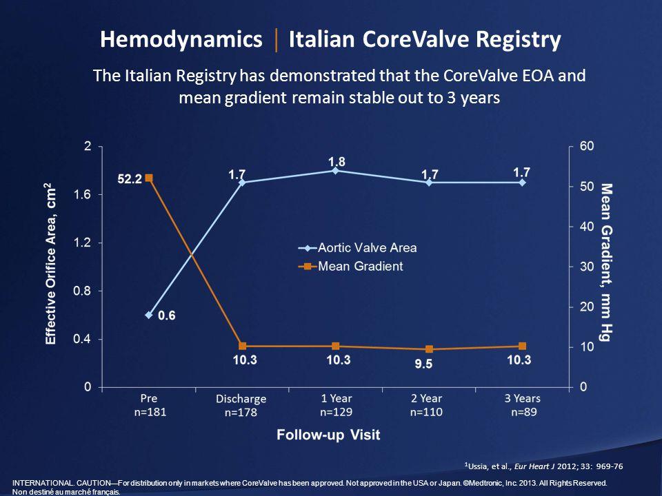 Hemodynamics │ Italian CoreValve Registry