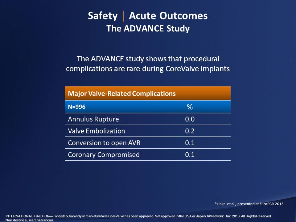 Safety │ Acute Outcomes The ADVANCE Study