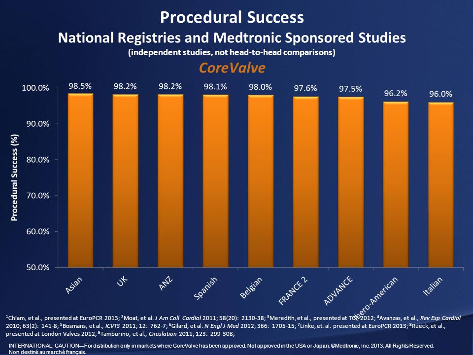 Procedural Success National Registries and Medtronic Sponsored Studies (independent studies, not head-to-head comparisons) CoreValve