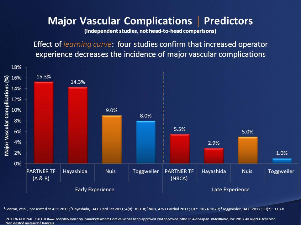 Major Vascular Complications │ Predictors (independent studies, not head-to-head comparisons)