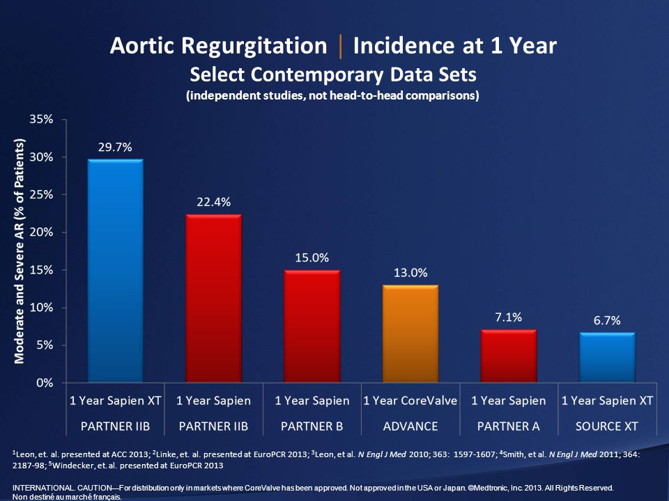 Aortic Regurgitation │ Incidence at 1 Year Select Contemporary Data Sets (independent studies, not head-to-head comparisons)