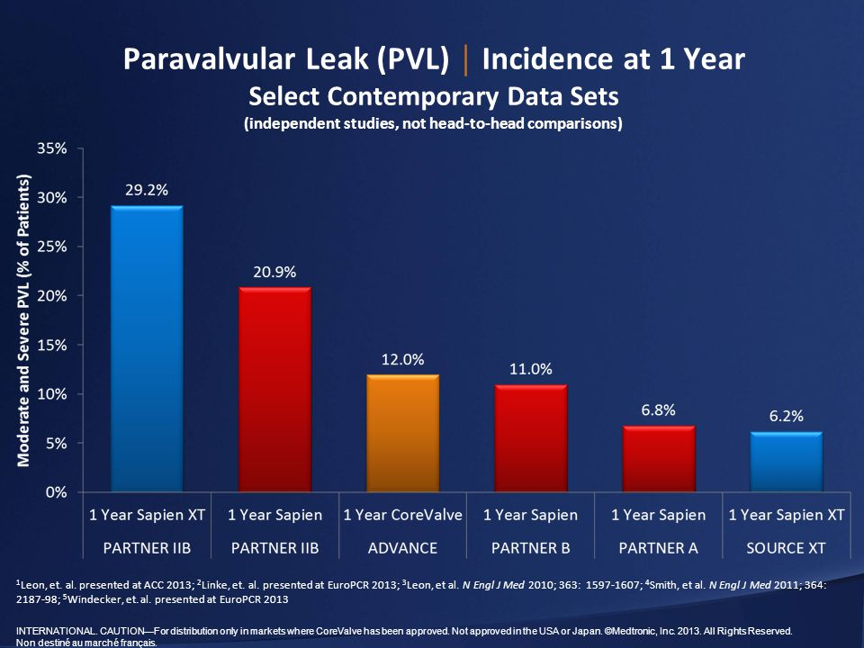 Paravalvular Leak (PVL) │ Incidence at 1 Year Select Contemporary Data Sets (independent studies, not head-to-head comparisons)