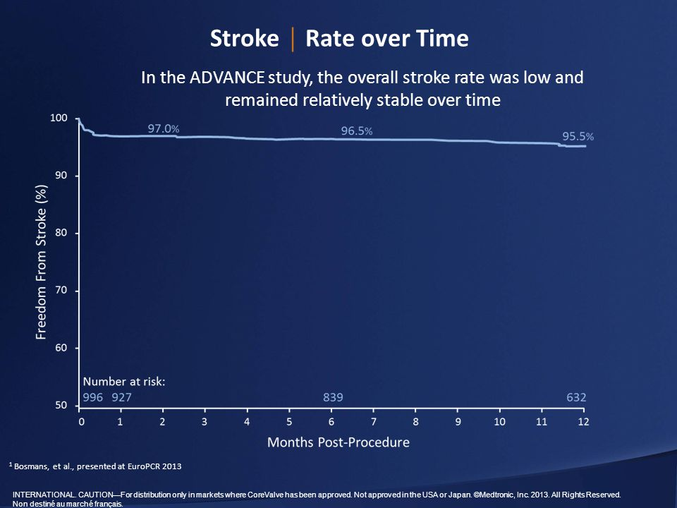 Stroke │ Rate over Time In the ADVANCE study, the overall stroke rate was low and remained relatively stable over time.
