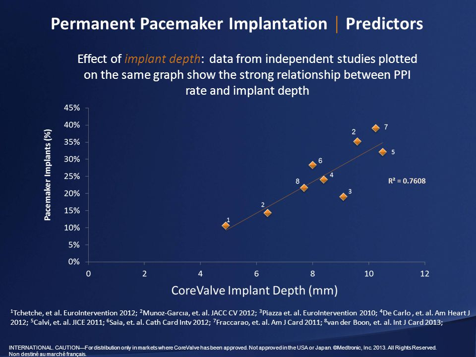 Permanent Pacemaker Implantation │ Predictors