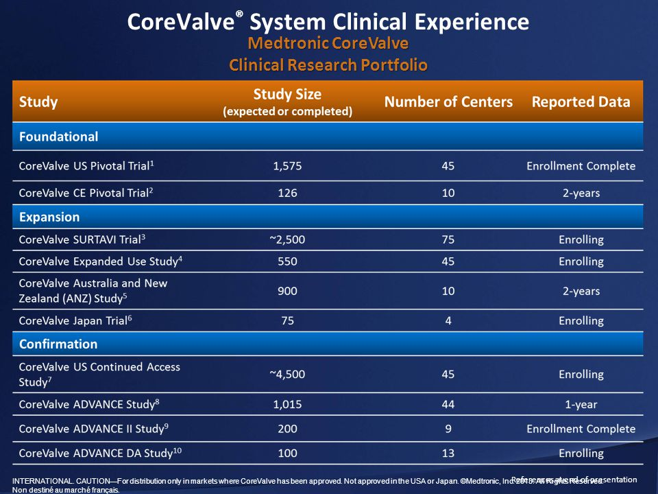 CoreValve® System Clinical Experience