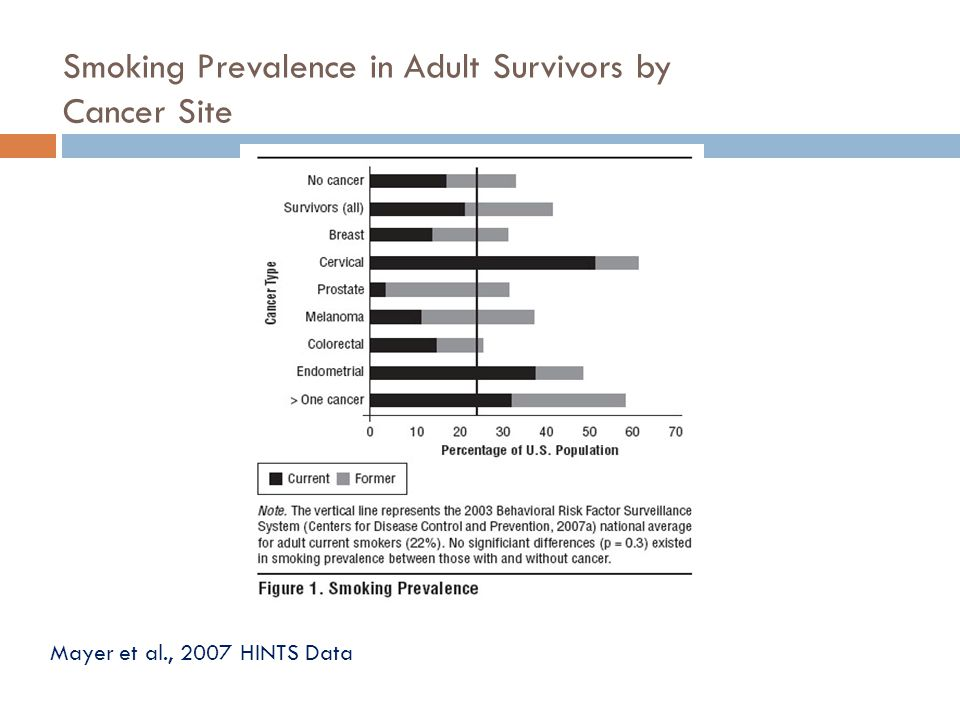 Smoking Prevalence in Adult Survivors by Cancer Site