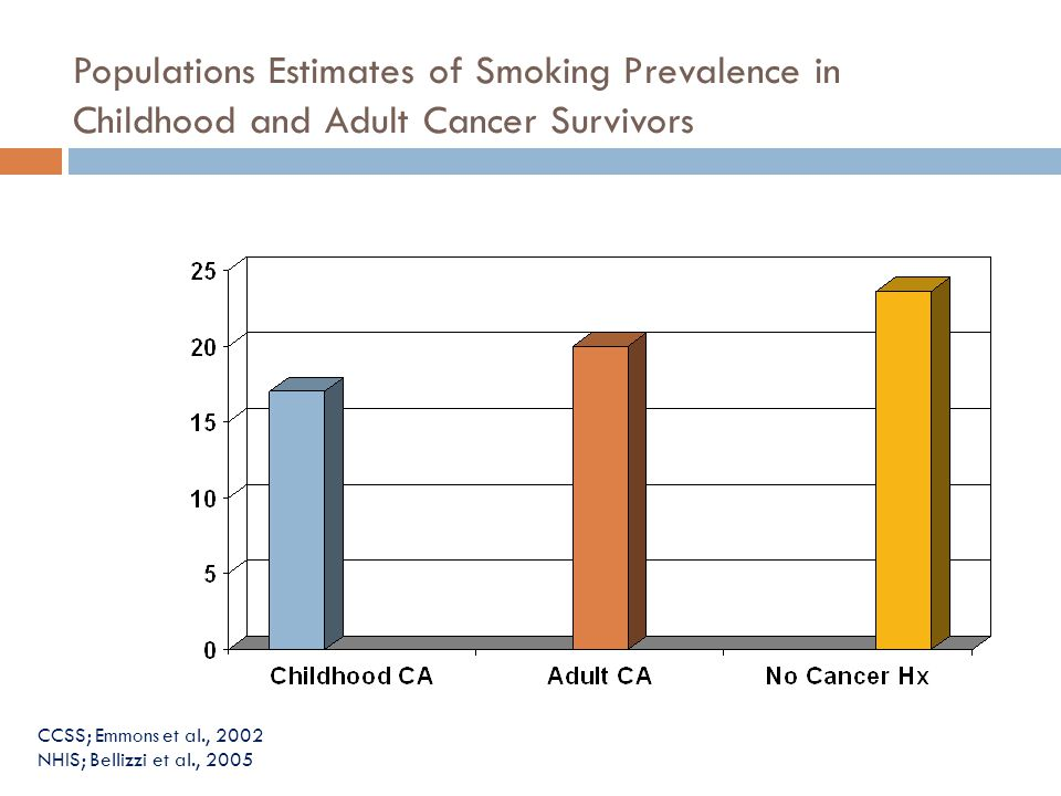 Populations Estimates of Smoking Prevalence in Childhood and Adult Cancer Survivors