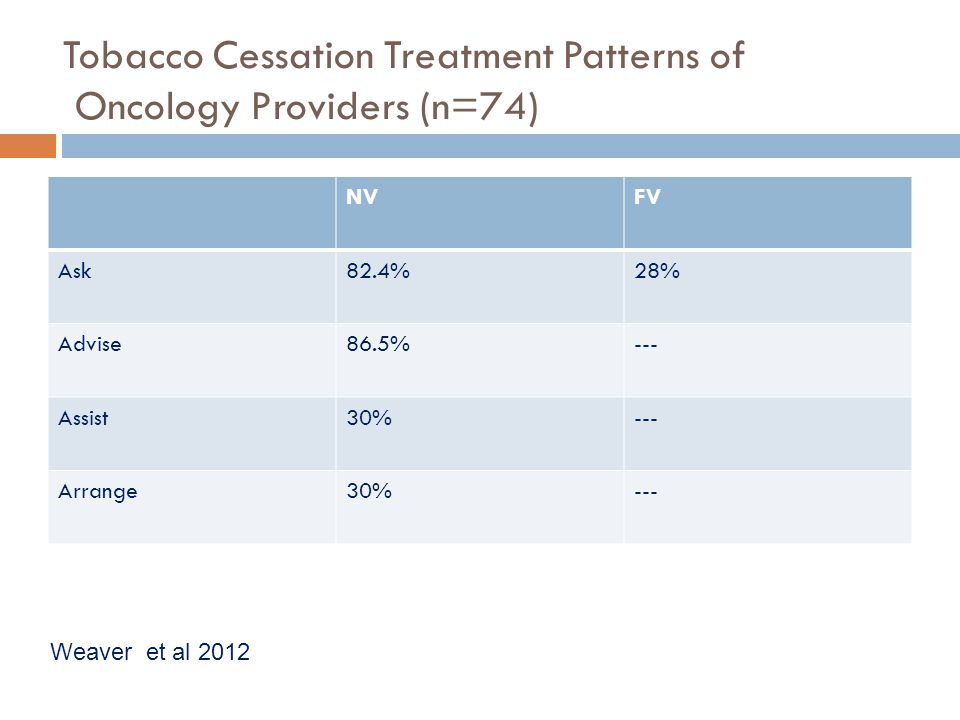 Tobacco Cessation Treatment Patterns of Oncology Providers (n=74)