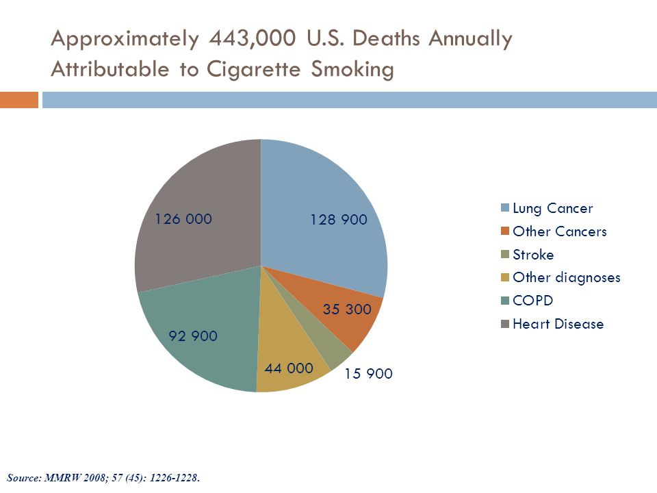 Approximately 443,000 U.S. Deaths Annually Attributable to Cigarette Smoking