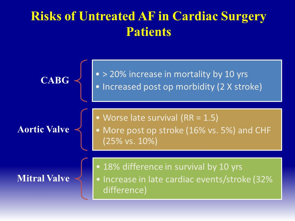 Risks of Untreated AF in Cardiac Surgery Patients