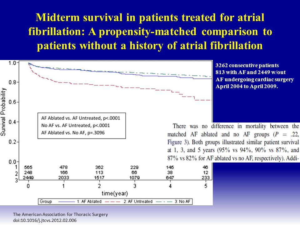Midterm survival in patients treated for atrial fibrillation: A propensity-matched comparison to patients without a history of atrial fibrillation