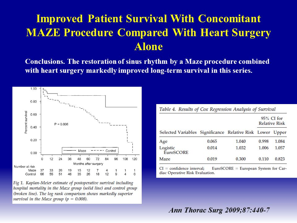 Improved Patient Survival With Concomitant MAZE Procedure Compared With Heart Surgery Alone