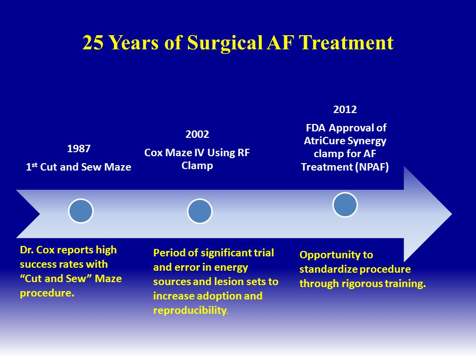 25 Years of Surgical AF Treatment