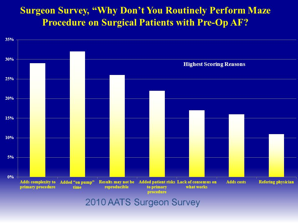 Surgeon Survey, Why Don't You Routinely Perform Maze Procedure on Surgical Patients with Pre-Op AF