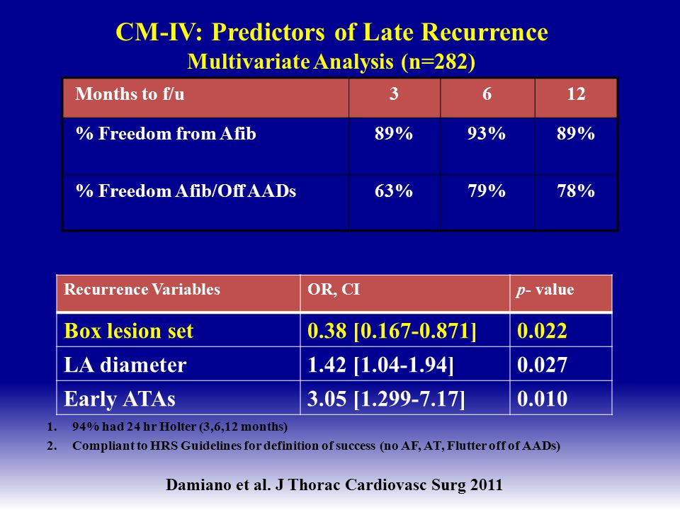 CM-IV: Predictors of Late Recurrence Multivariate Analysis (n=282)