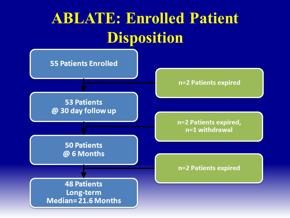 ABLATE: Enrolled Patient Disposition
