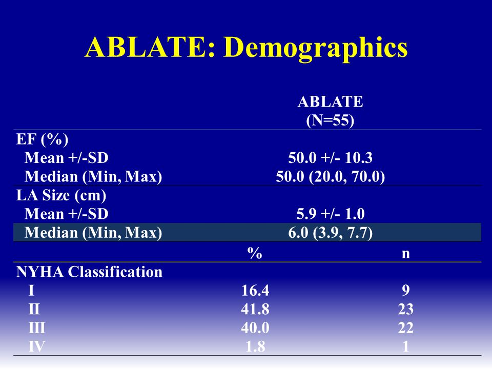ABLATE: Demographics ABLATE (N=55) EF (%) Mean +/-SD 50.0 +/- 10.3