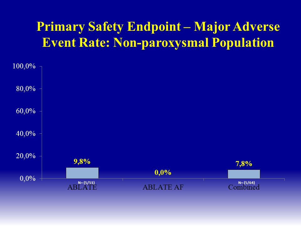 Primary Safety Endpoint – Major Adverse Event Rate: Non-paroxysmal Population