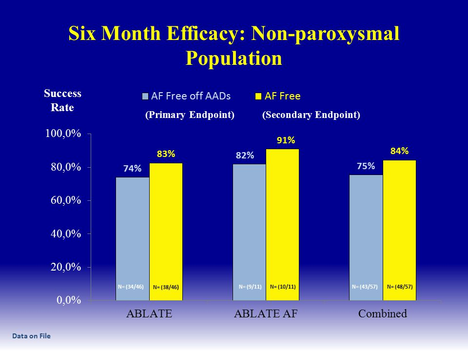 Six Month Efficacy: Non-paroxysmal Population