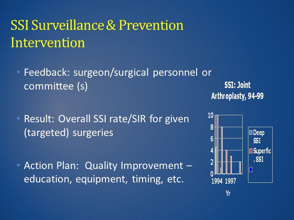 SSI Surveillance & Prevention Intervention