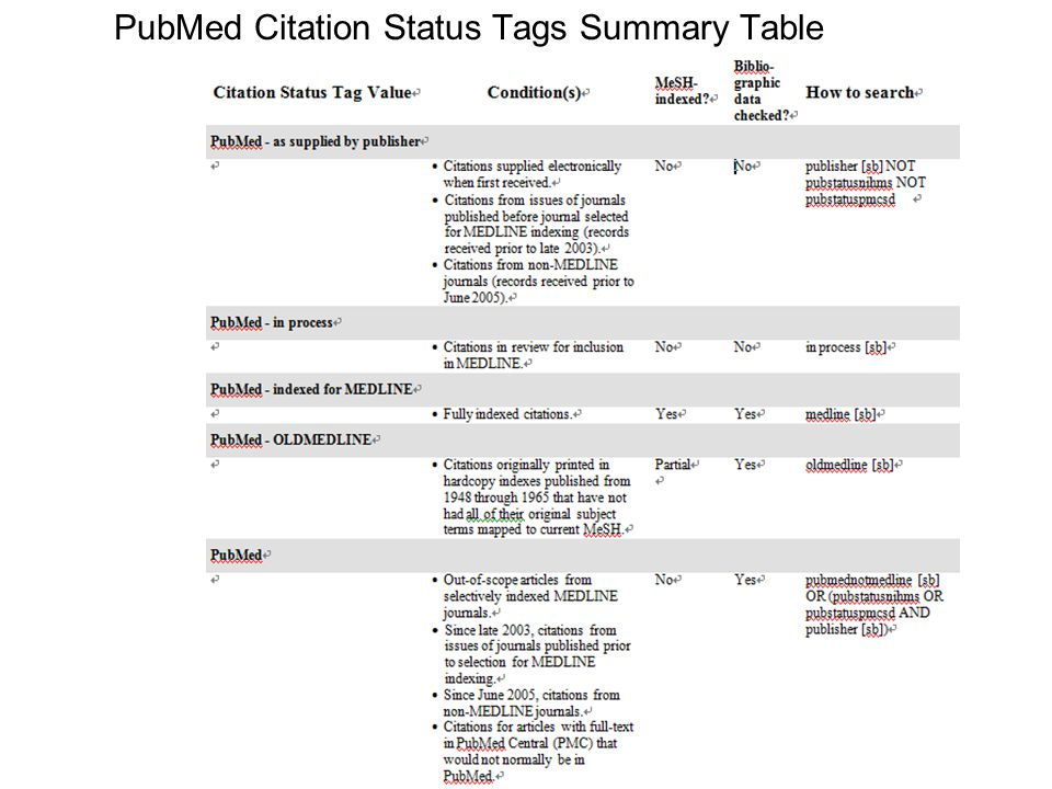 PubMed Citation Status Tags Summary Table