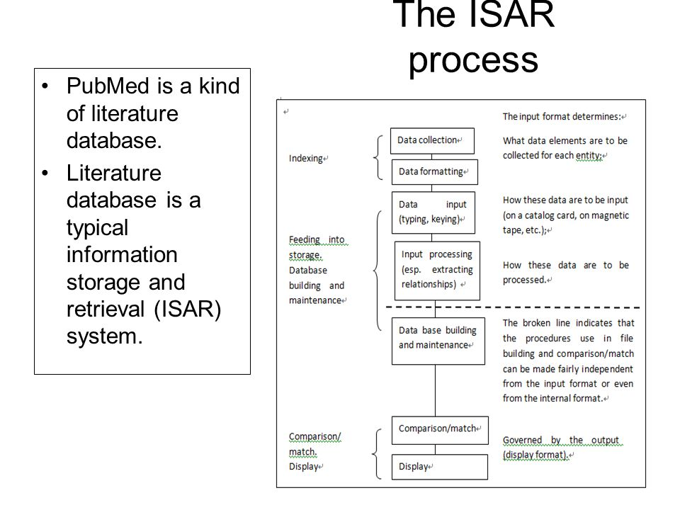 The ISAR process PubMed is a kind of literature database.