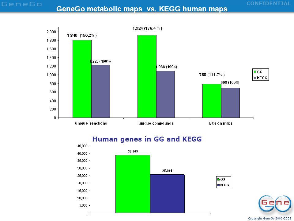 GeneGo metabolic maps vs. KEGG human maps