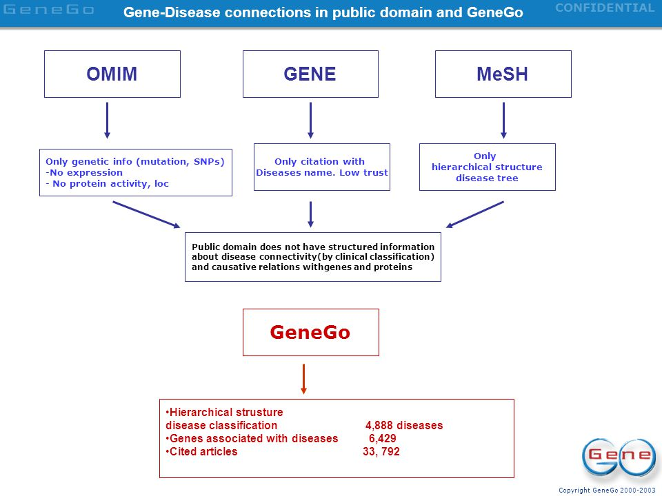 Gene-Disease connections in public domain and GeneGo