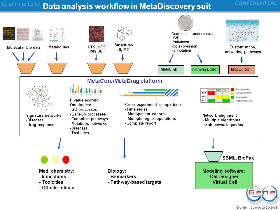 Data analysis workflow in MetaDiscovery suit