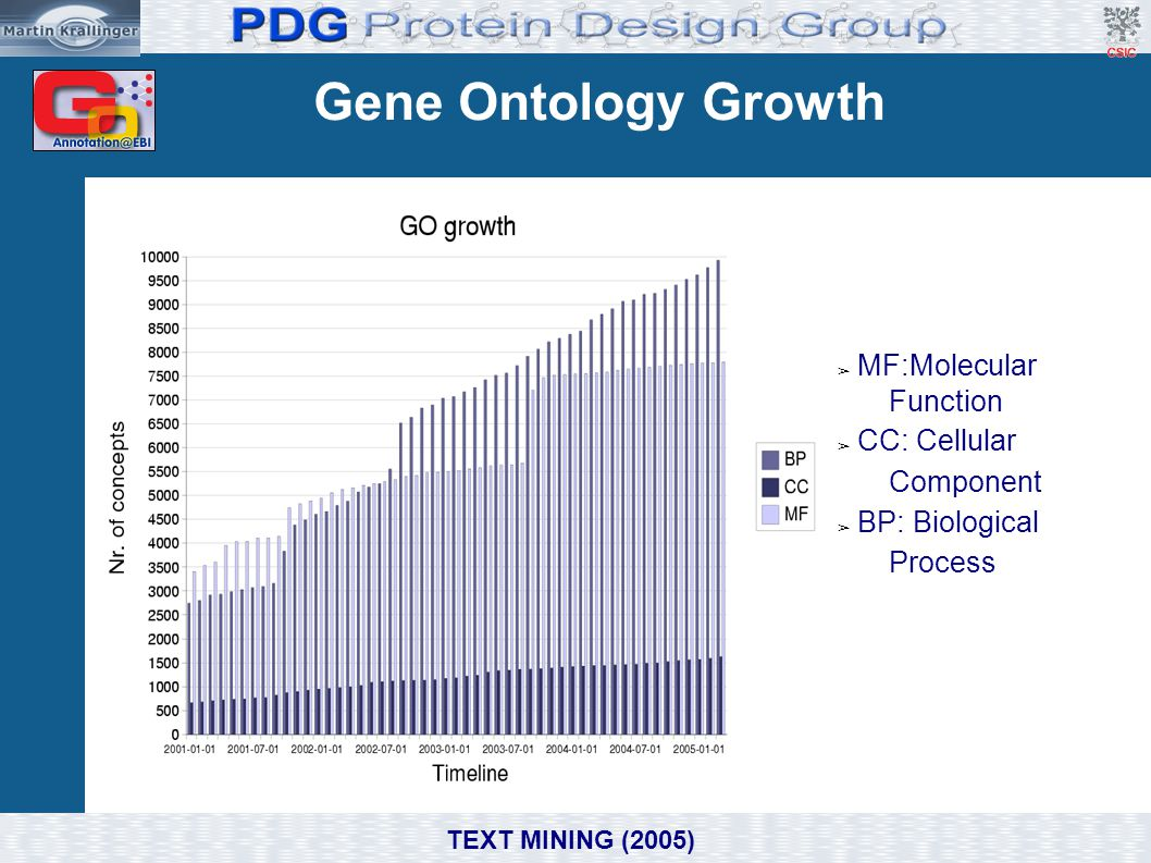 Gene Ontology Growth MF:Molecular Function CC: Cellular Component
