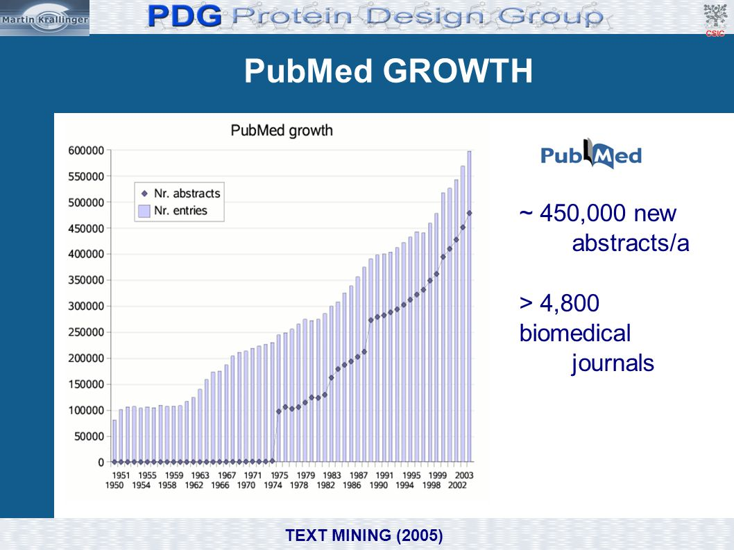 PubMed GROWTH ~ 450,000 new abstracts/a > 4,800 biomedical journals