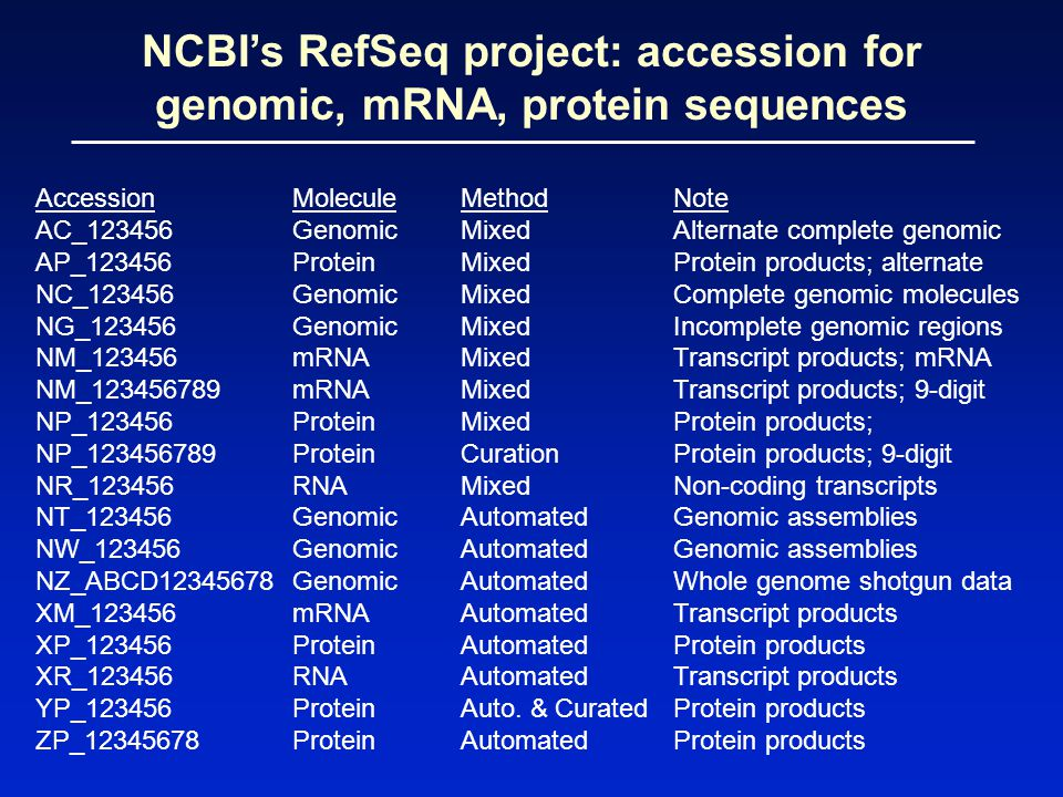 NCBI's RefSeq project: accession for genomic, mRNA, protein sequences