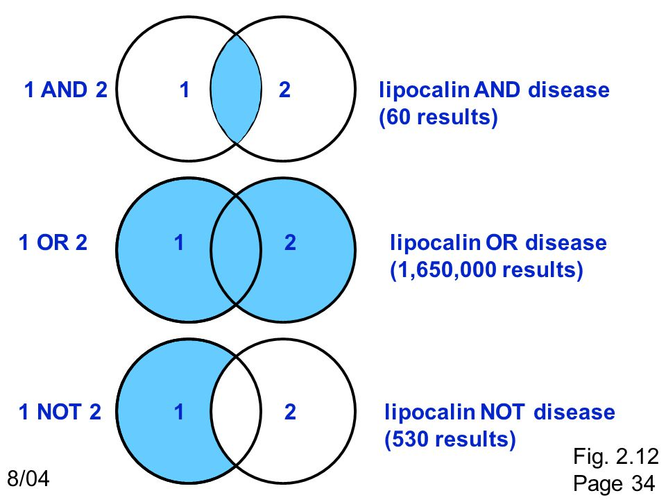 1 AND 2 1. 2. lipocalin AND disease. (60 results) 1 OR 2. 1. 2. lipocalin OR disease. (1,650,000 results)