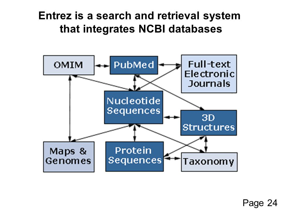 Entrez is a search and retrieval system that integrates NCBI databases