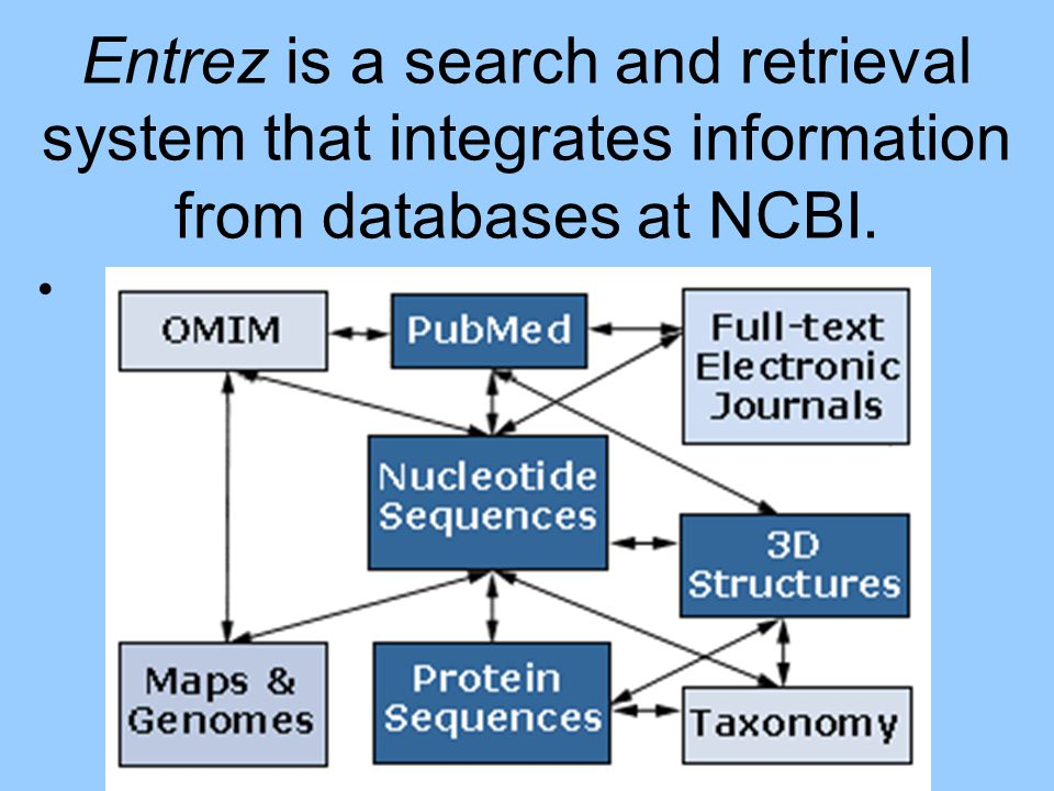 Entrez is a search and retrieval system that integrates information from databases at NCBI.