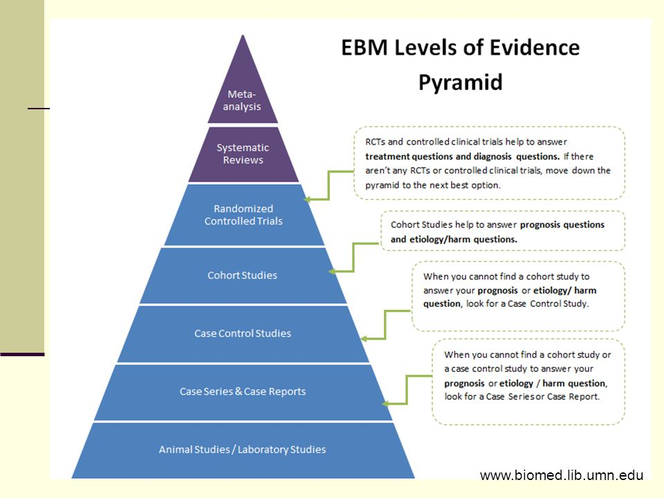Note that meta-analyses are placed at the highest level of evidence in this pyramid along with systematic reviews. It is widely accepted that systematic reviews provide the best evidence as they include all applicable studies on a particular topic. The studies, therefore are heterogeneous and results of each study vary. Systematic reviews provide no quantitative summary but rather provide conclusive statements regarding the validity and accuracy of the studies. Meta- analyses, on the other hand, take selected like studies, pool the results and provide a statistical synthesis. A meta-analysis, therefore, is only as good as the studies it includes.