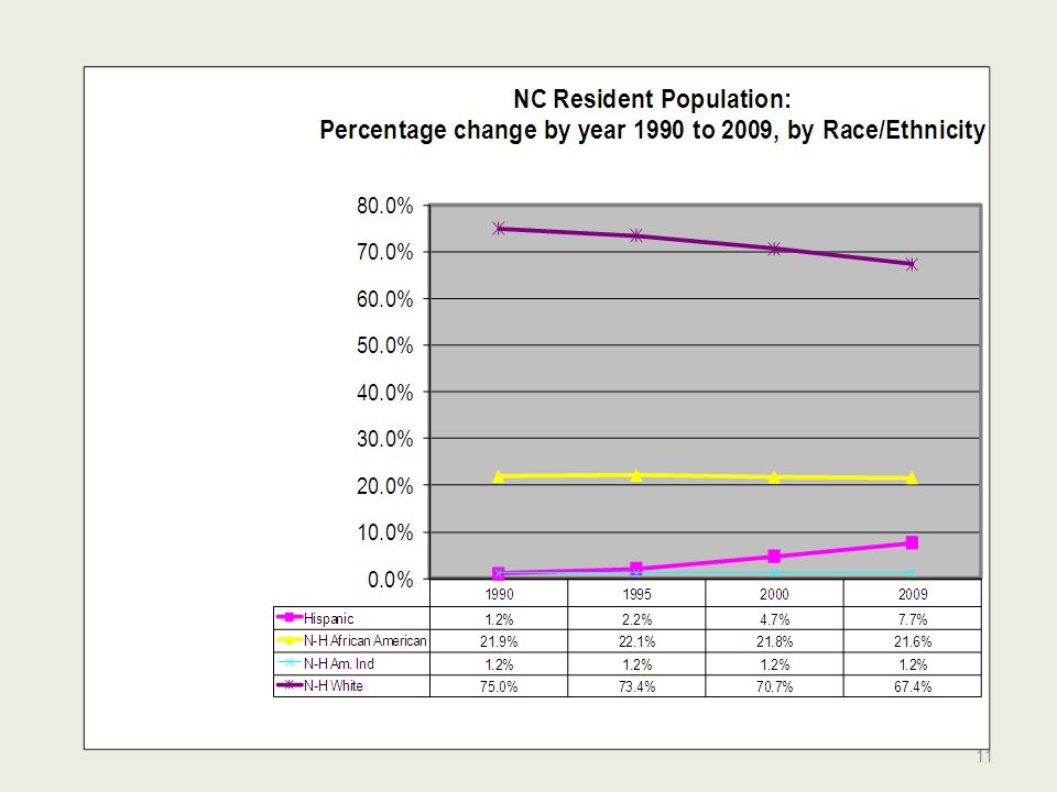 As a result of population growth, all racial/ethnic groups have increased in numbers over the last two decades.